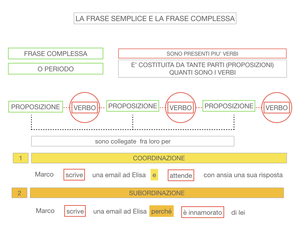 1. LA SINTASSI_FRASI SEMPLICI E FASI COMPLESSE_SIMULAZIONE.131