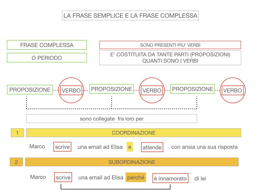 1. LA SINTASSI_FRASI SEMPLICI E FASI COMPLESSE_SIMULAZIONE.132