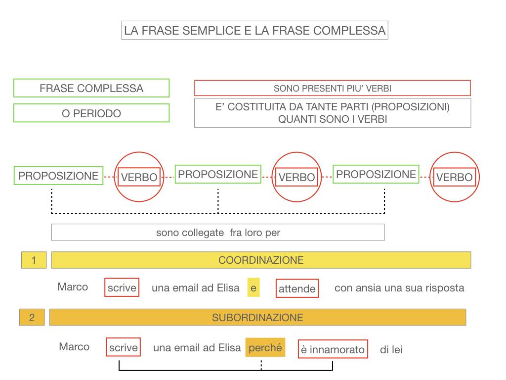 1. LA SINTASSI_FRASI SEMPLICI E FASI COMPLESSE_SIMULAZIONE.133
