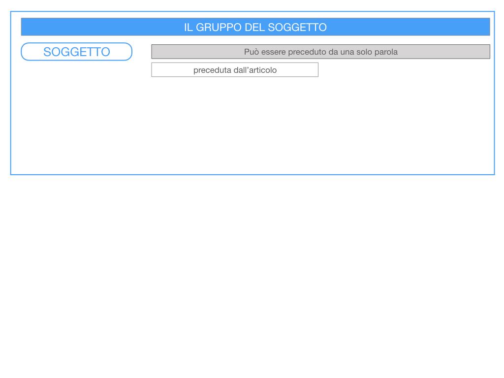 10. IL GRUPPO DEL SOGGETTO_SOGGETTO PARTITIVO_POSTO DEL SOGGETTO_SIMULAZIONE.004