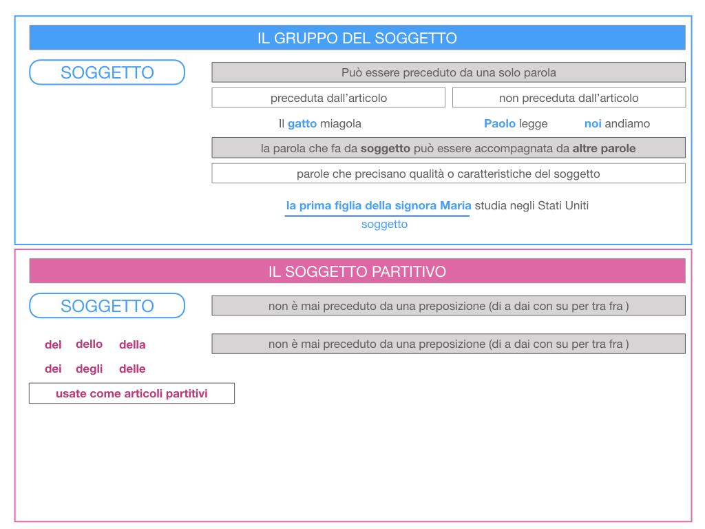 10. IL GRUPPO DEL SOGGETTO_SOGGETTO PARTITIVO_POSTO DEL SOGGETTO_SIMULAZIONE.018