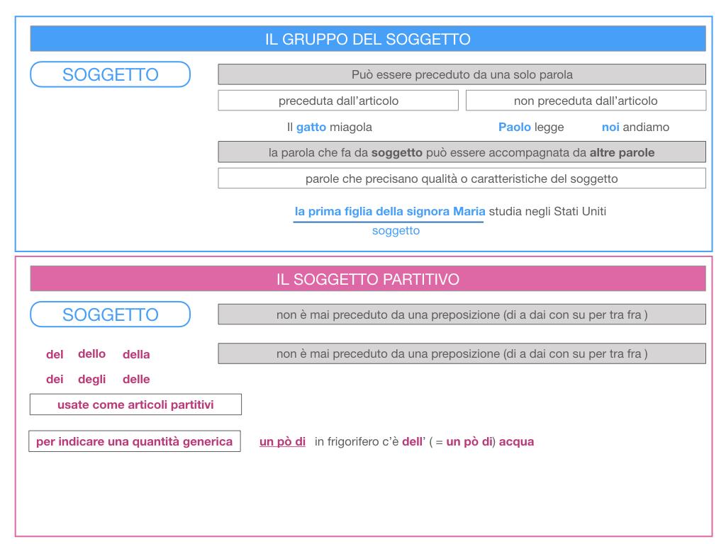 10. IL GRUPPO DEL SOGGETTO_SOGGETTO PARTITIVO_POSTO DEL SOGGETTO_SIMULAZIONE.021