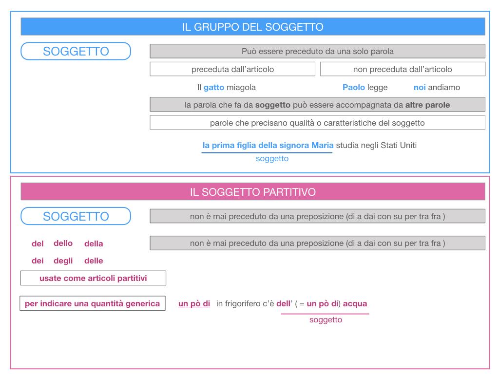10. IL GRUPPO DEL SOGGETTO_SOGGETTO PARTITIVO_POSTO DEL SOGGETTO_SIMULAZIONE.022