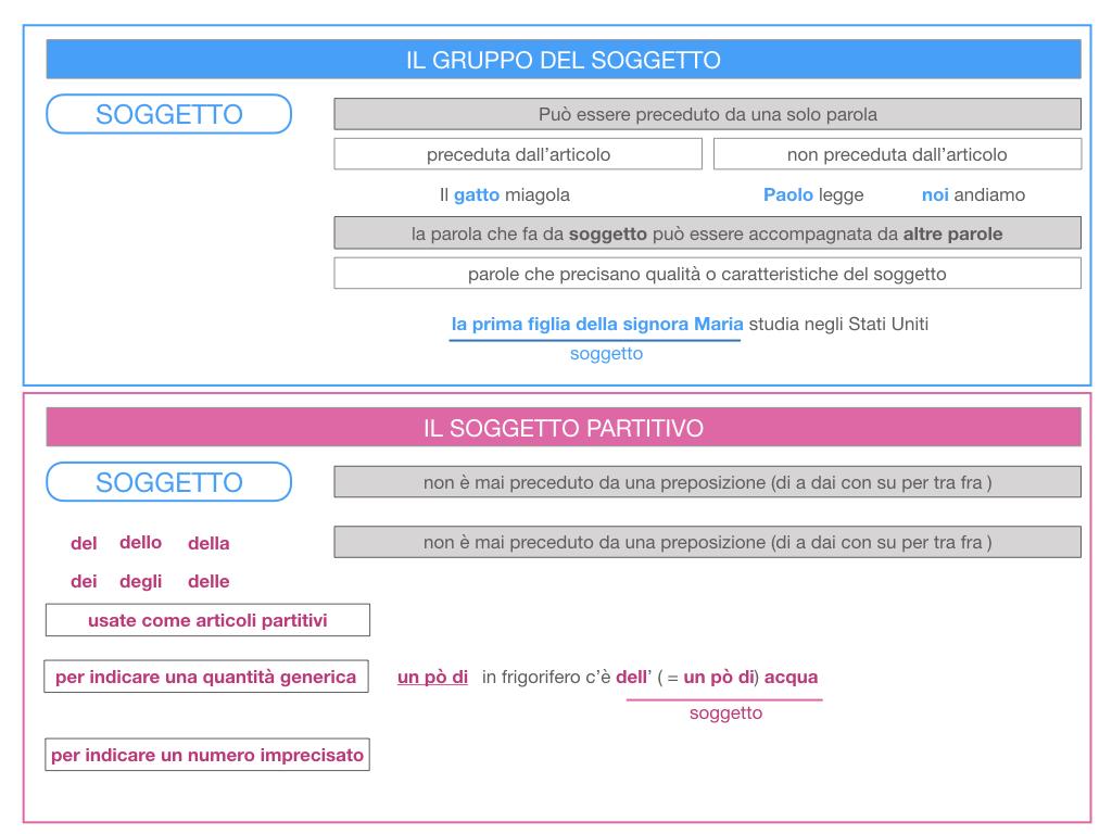 10. IL GRUPPO DEL SOGGETTO_SOGGETTO PARTITIVO_POSTO DEL SOGGETTO_SIMULAZIONE.023