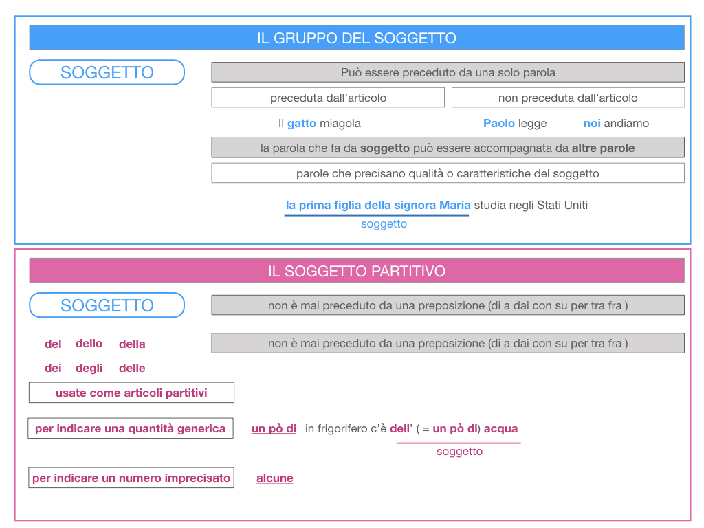 10. IL GRUPPO DEL SOGGETTO_SOGGETTO PARTITIVO_POSTO DEL SOGGETTO_SIMULAZIONE.024