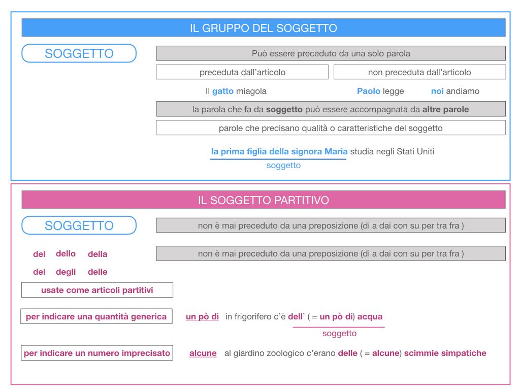 10. IL GRUPPO DEL SOGGETTO_SOGGETTO PARTITIVO_POSTO DEL SOGGETTO_SIMULAZIONE.025