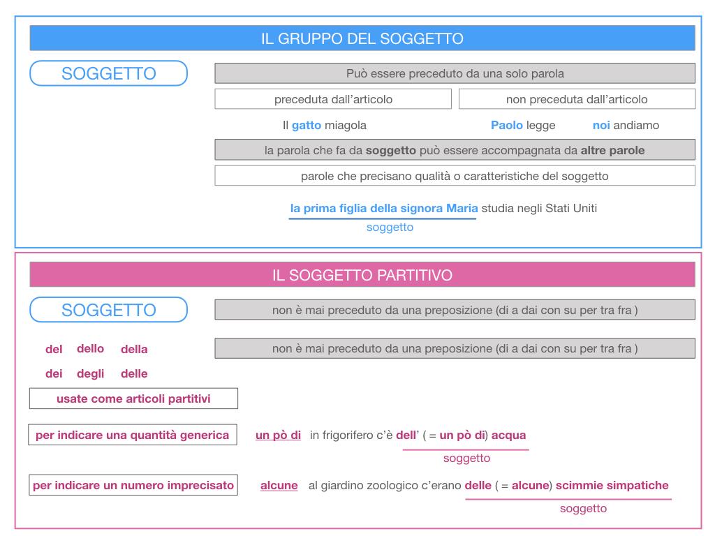 10. IL GRUPPO DEL SOGGETTO_SOGGETTO PARTITIVO_POSTO DEL SOGGETTO_SIMULAZIONE.026