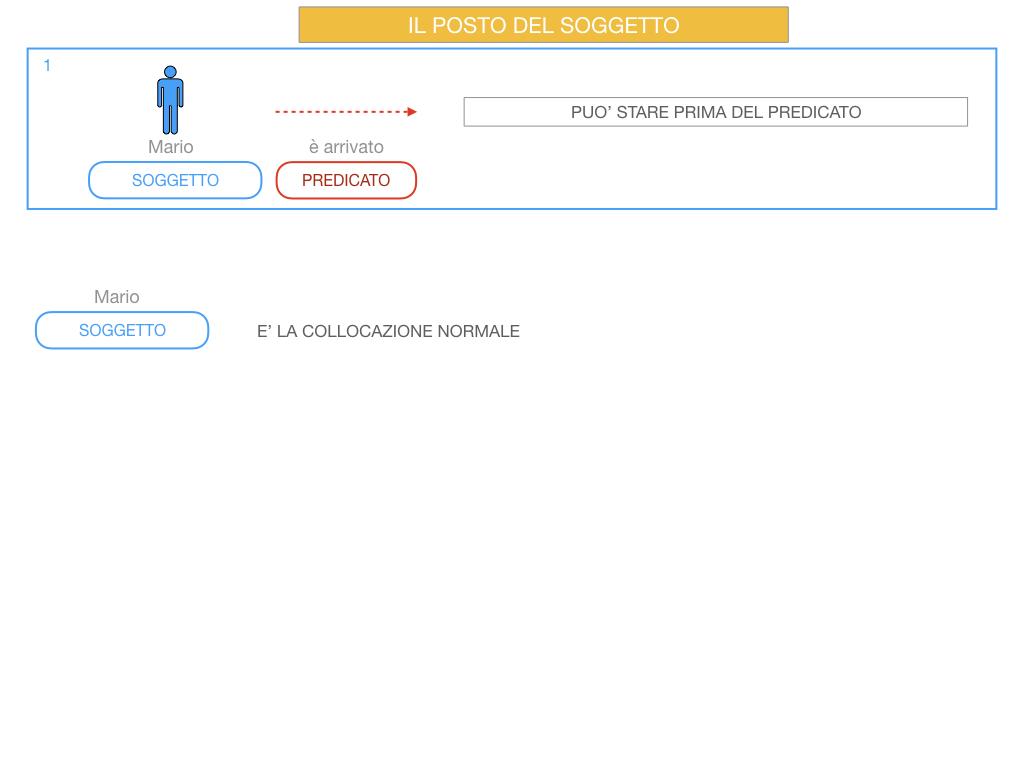 10. IL GRUPPO DEL SOGGETTO_SOGGETTO PARTITIVO_POSTO DEL SOGGETTO_SIMULAZIONE.060
