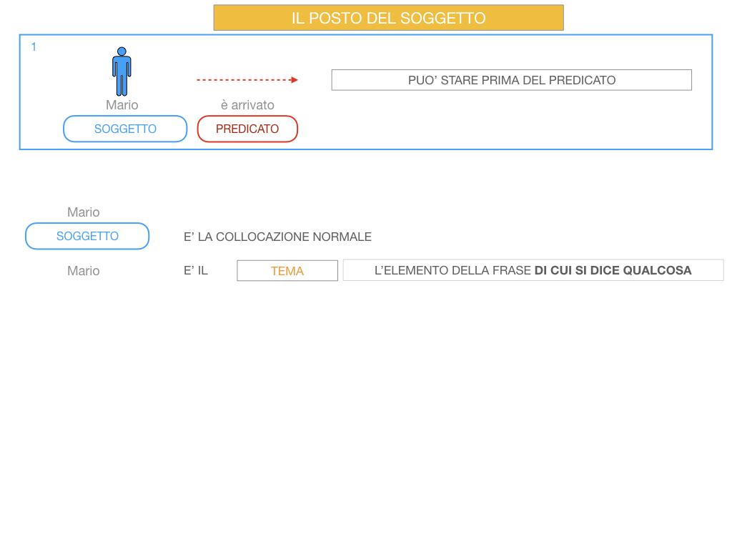 10. IL GRUPPO DEL SOGGETTO_SOGGETTO PARTITIVO_POSTO DEL SOGGETTO_SIMULAZIONE.063