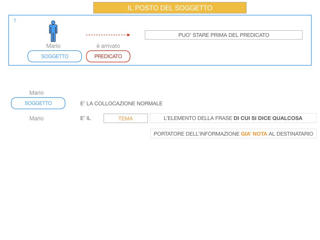10. IL GRUPPO DEL SOGGETTO_SOGGETTO PARTITIVO_POSTO DEL SOGGETTO_SIMULAZIONE.064