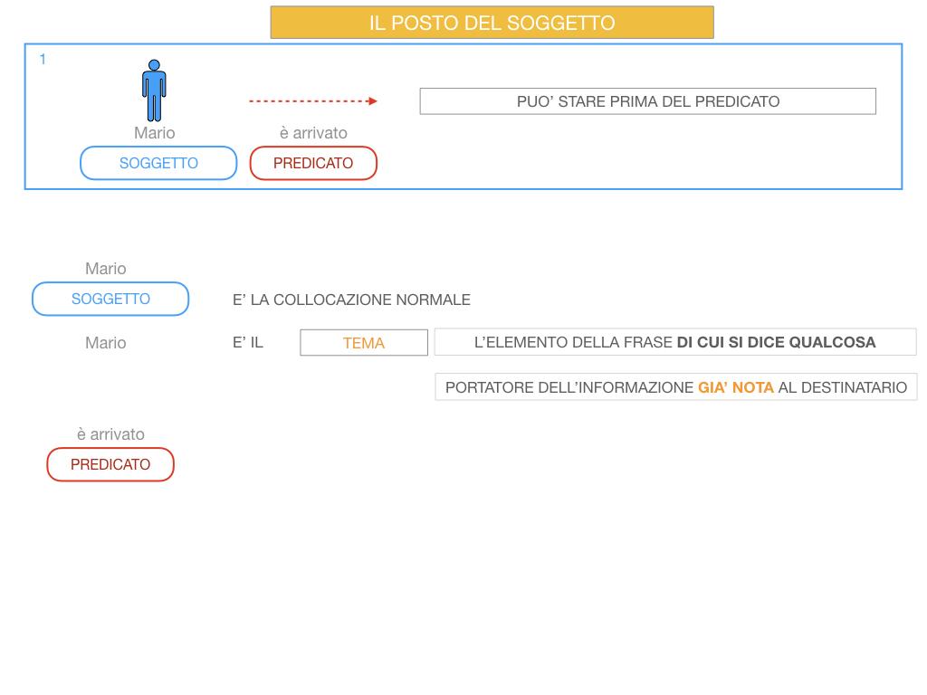 10. IL GRUPPO DEL SOGGETTO_SOGGETTO PARTITIVO_POSTO DEL SOGGETTO_SIMULAZIONE.065