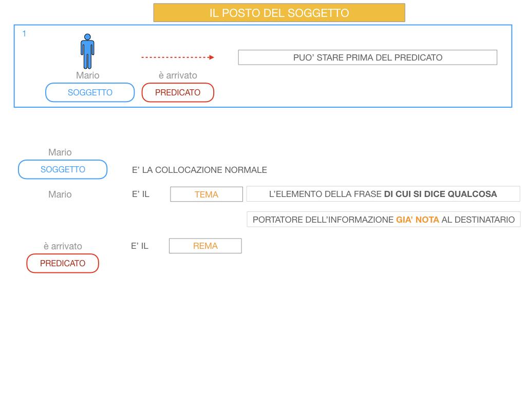 10. IL GRUPPO DEL SOGGETTO_SOGGETTO PARTITIVO_POSTO DEL SOGGETTO_SIMULAZIONE.066