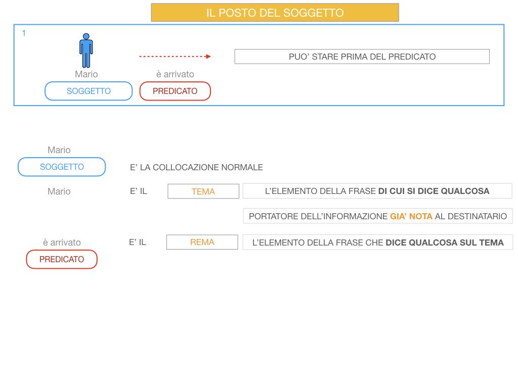 10. IL GRUPPO DEL SOGGETTO_SOGGETTO PARTITIVO_POSTO DEL SOGGETTO_SIMULAZIONE.067