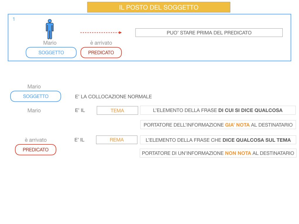 10. IL GRUPPO DEL SOGGETTO_SOGGETTO PARTITIVO_POSTO DEL SOGGETTO_SIMULAZIONE.068