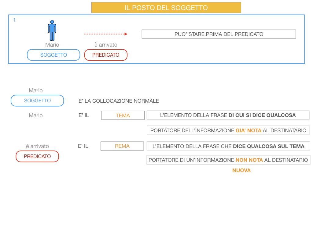 10. IL GRUPPO DEL SOGGETTO_SOGGETTO PARTITIVO_POSTO DEL SOGGETTO_SIMULAZIONE.069