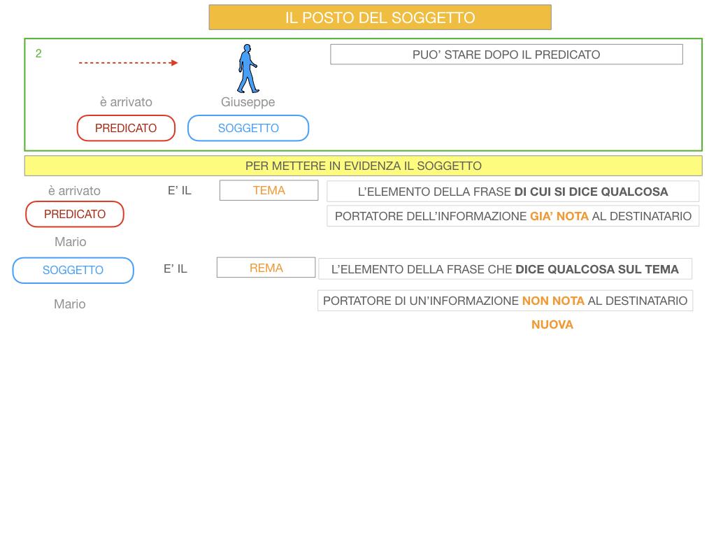 10. IL GRUPPO DEL SOGGETTO_SOGGETTO PARTITIVO_POSTO DEL SOGGETTO_SIMULAZIONE.083