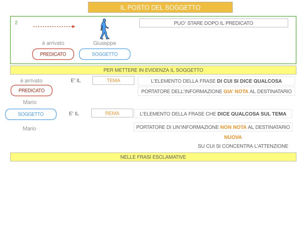10. IL GRUPPO DEL SOGGETTO_SOGGETTO PARTITIVO_POSTO DEL SOGGETTO_SIMULAZIONE.085