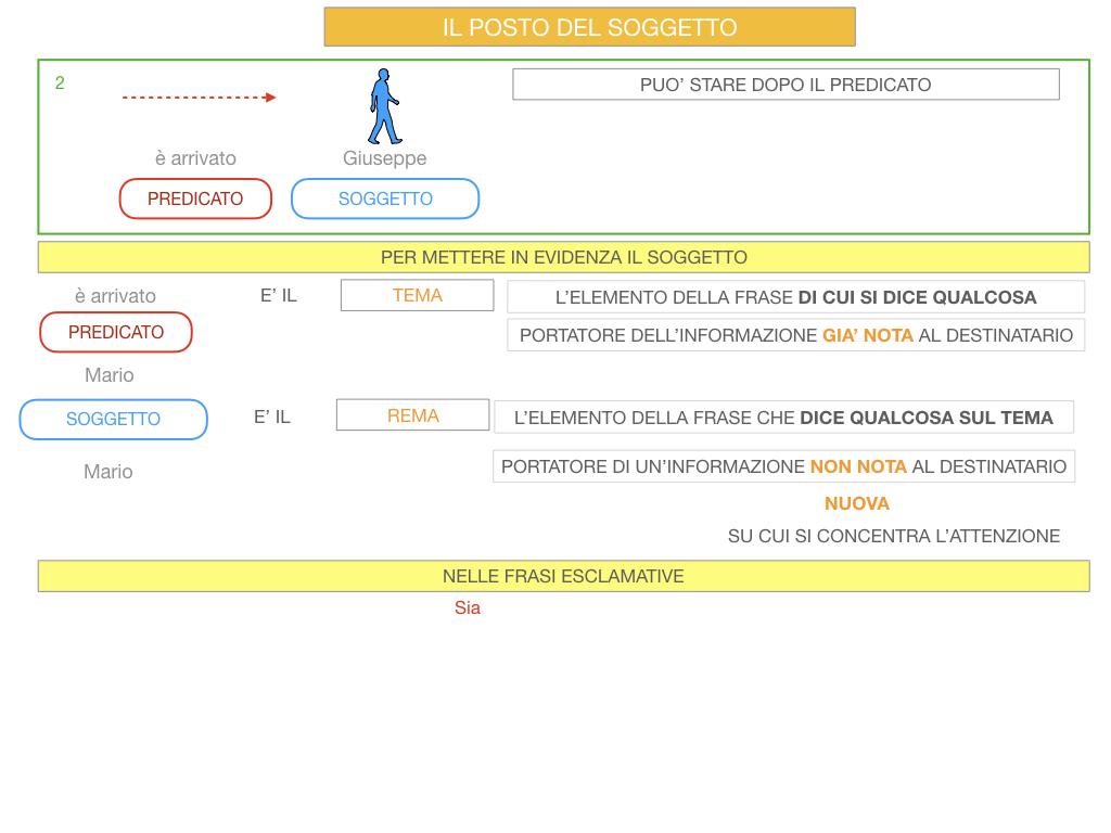 10. IL GRUPPO DEL SOGGETTO_SOGGETTO PARTITIVO_POSTO DEL SOGGETTO_SIMULAZIONE.086