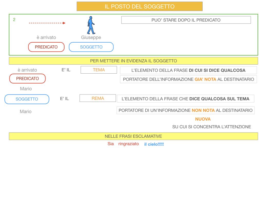 10. IL GRUPPO DEL SOGGETTO_SOGGETTO PARTITIVO_POSTO DEL SOGGETTO_SIMULAZIONE.088