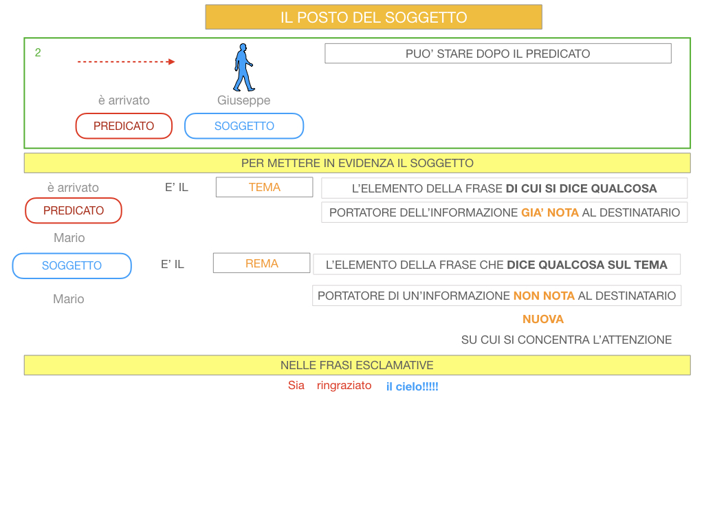 10. IL GRUPPO DEL SOGGETTO_SOGGETTO PARTITIVO_POSTO DEL SOGGETTO_SIMULAZIONE.089