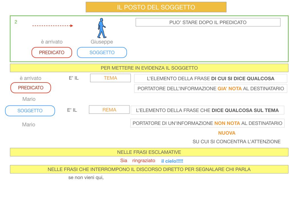 10. IL GRUPPO DEL SOGGETTO_SOGGETTO PARTITIVO_POSTO DEL SOGGETTO_SIMULAZIONE.091