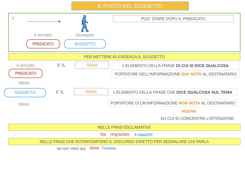 10. IL GRUPPO DEL SOGGETTO_SOGGETTO PARTITIVO_POSTO DEL SOGGETTO_SIMULAZIONE.093