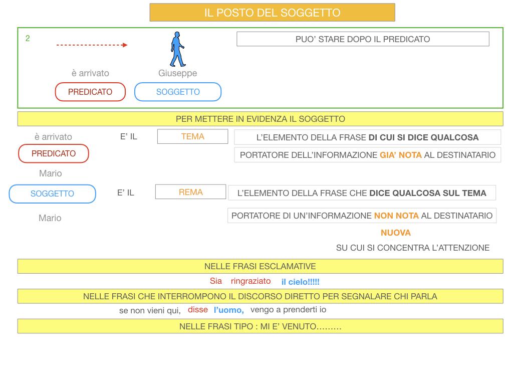 10. IL GRUPPO DEL SOGGETTO_SOGGETTO PARTITIVO_POSTO DEL SOGGETTO_SIMULAZIONE.095