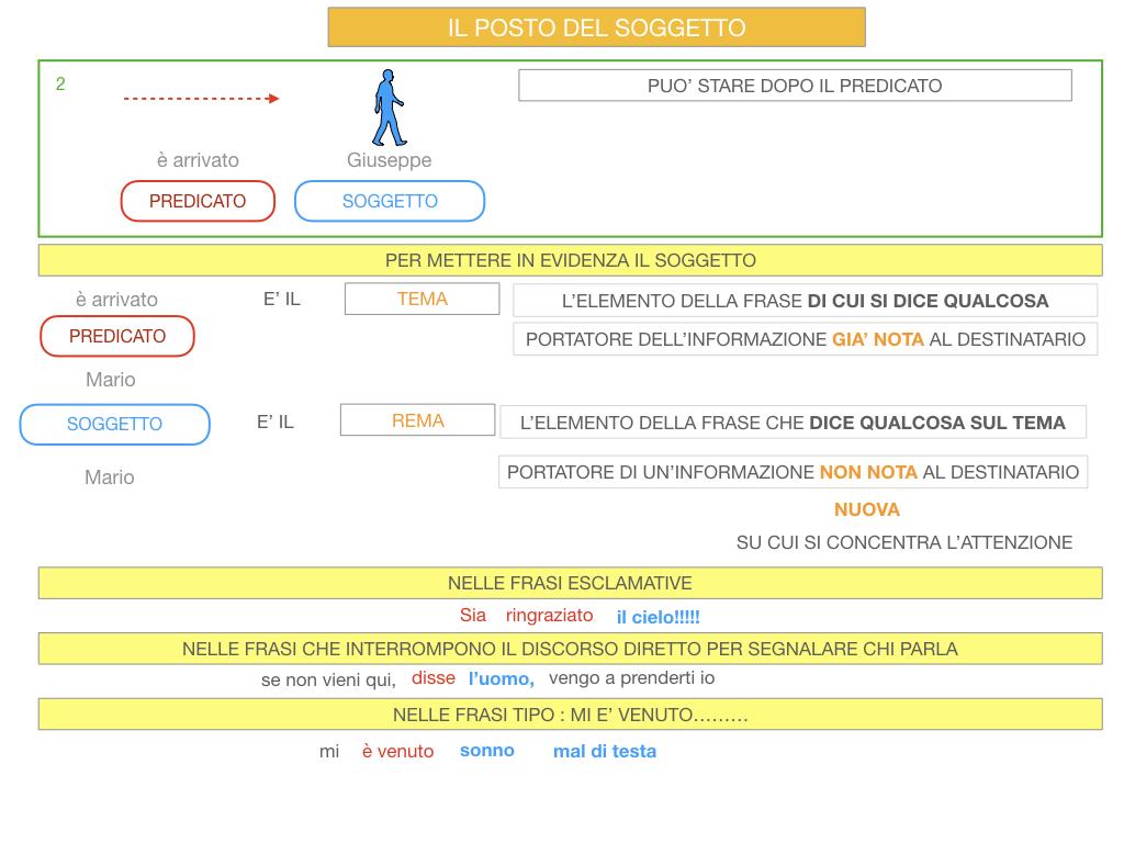 10. IL GRUPPO DEL SOGGETTO_SOGGETTO PARTITIVO_POSTO DEL SOGGETTO_SIMULAZIONE.099