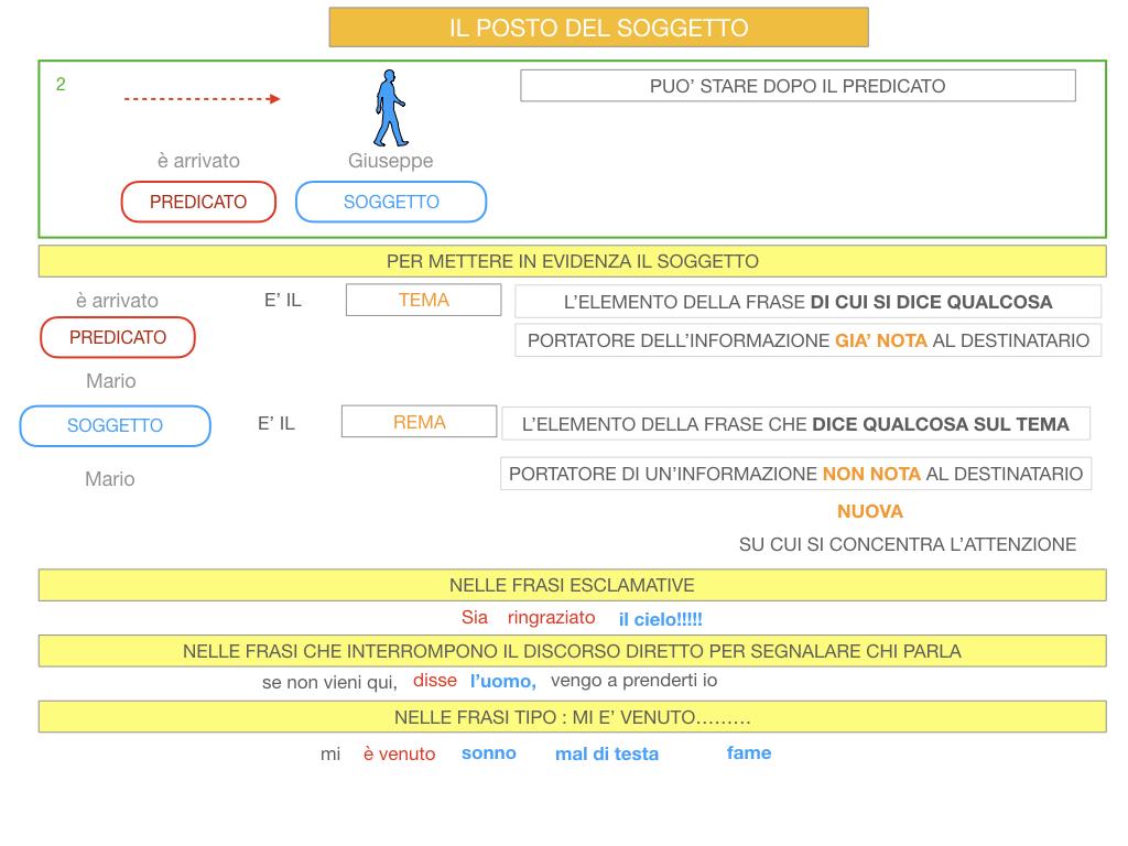 10. IL GRUPPO DEL SOGGETTO_SOGGETTO PARTITIVO_POSTO DEL SOGGETTO_SIMULAZIONE.100