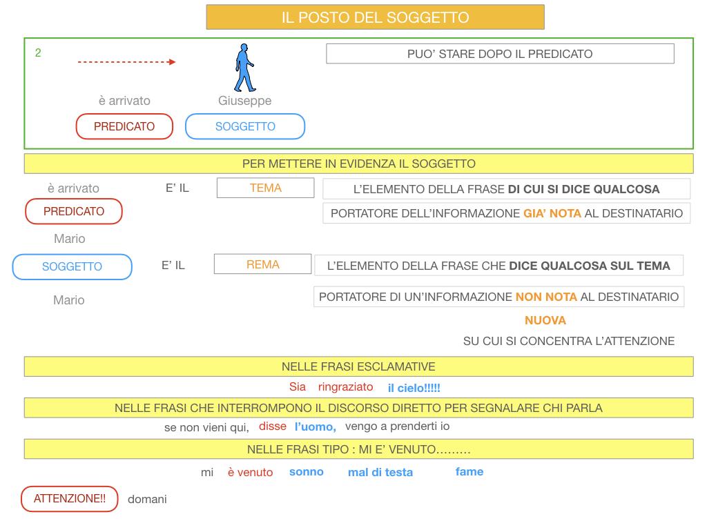 10. IL GRUPPO DEL SOGGETTO_SOGGETTO PARTITIVO_POSTO DEL SOGGETTO_SIMULAZIONE.102