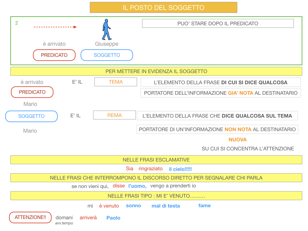 10. IL GRUPPO DEL SOGGETTO_SOGGETTO PARTITIVO_POSTO DEL SOGGETTO_SIMULAZIONE.105