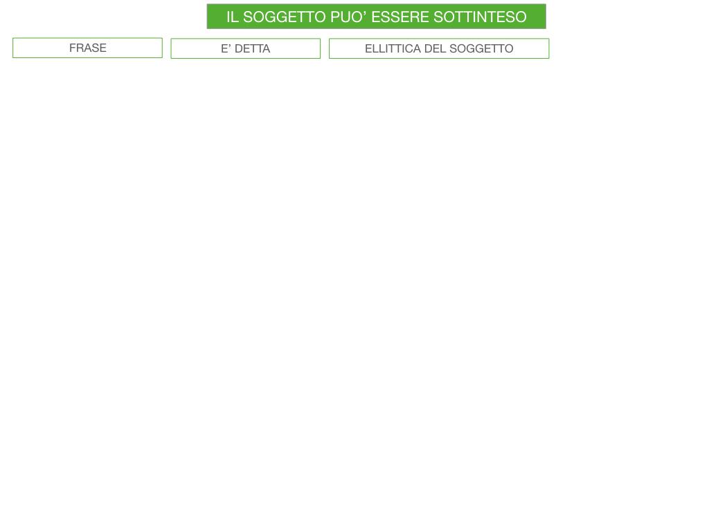 10. IL GRUPPO DEL SOGGETTO_SOGGETTO PARTITIVO_POSTO DEL SOGGETTO_SIMULAZIONE.111