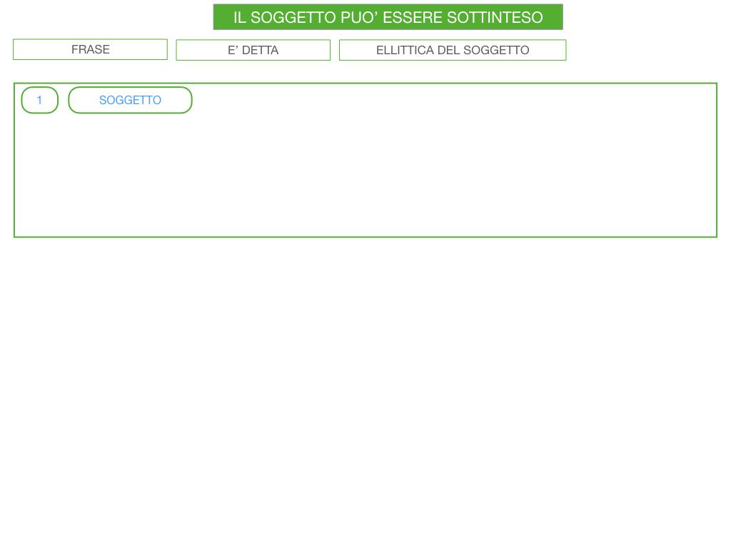 10. IL GRUPPO DEL SOGGETTO_SOGGETTO PARTITIVO_POSTO DEL SOGGETTO_SIMULAZIONE.112