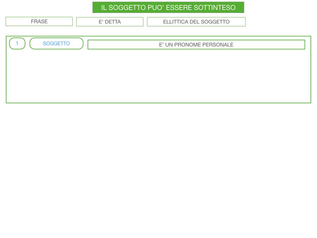 10. IL GRUPPO DEL SOGGETTO_SOGGETTO PARTITIVO_POSTO DEL SOGGETTO_SIMULAZIONE.113
