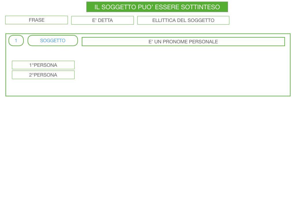 10. IL GRUPPO DEL SOGGETTO_SOGGETTO PARTITIVO_POSTO DEL SOGGETTO_SIMULAZIONE.114