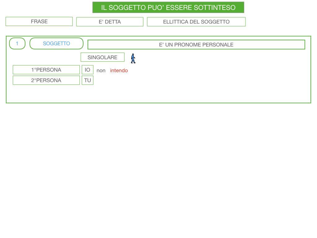 10. IL GRUPPO DEL SOGGETTO_SOGGETTO PARTITIVO_POSTO DEL SOGGETTO_SIMULAZIONE.117