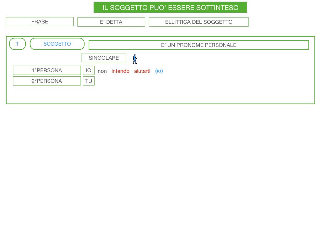 10. IL GRUPPO DEL SOGGETTO_SOGGETTO PARTITIVO_POSTO DEL SOGGETTO_SIMULAZIONE.119