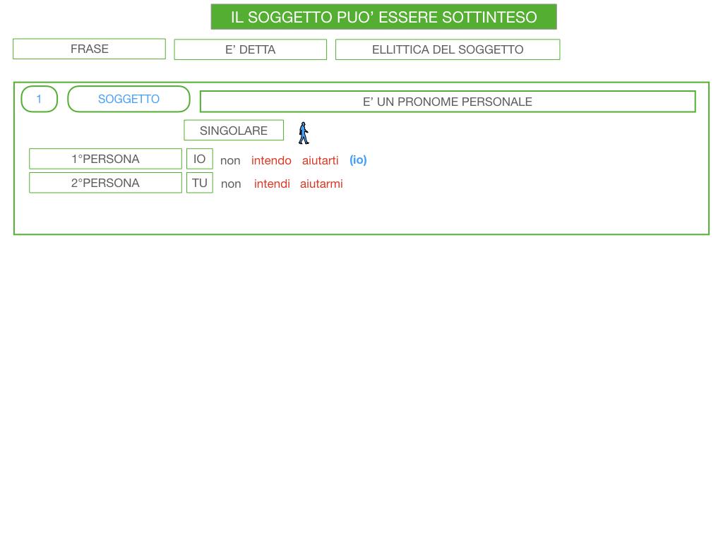 10. IL GRUPPO DEL SOGGETTO_SOGGETTO PARTITIVO_POSTO DEL SOGGETTO_SIMULAZIONE.120