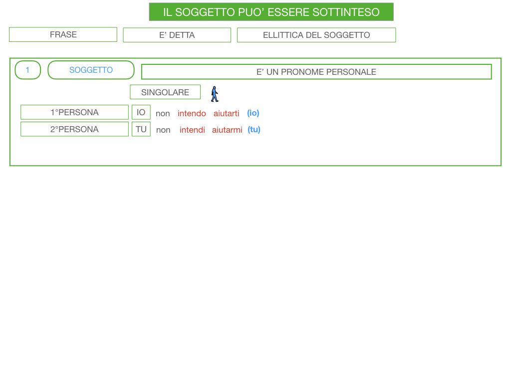 10. IL GRUPPO DEL SOGGETTO_SOGGETTO PARTITIVO_POSTO DEL SOGGETTO_SIMULAZIONE.121