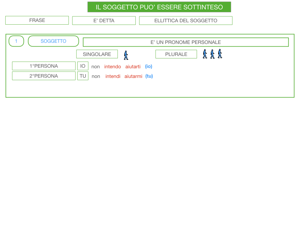 10. IL GRUPPO DEL SOGGETTO_SOGGETTO PARTITIVO_POSTO DEL SOGGETTO_SIMULAZIONE.122
