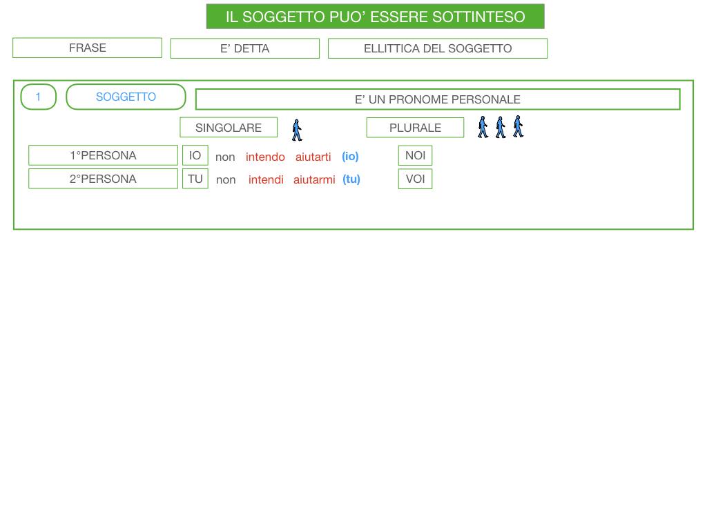 10. IL GRUPPO DEL SOGGETTO_SOGGETTO PARTITIVO_POSTO DEL SOGGETTO_SIMULAZIONE.123