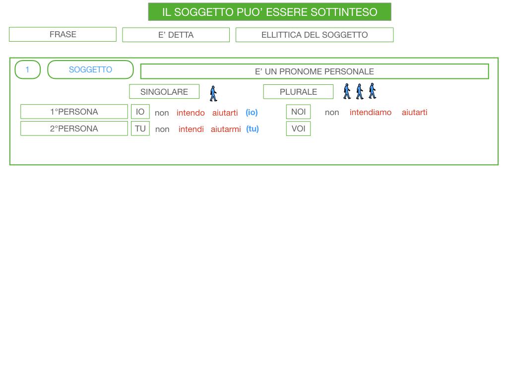 10. IL GRUPPO DEL SOGGETTO_SOGGETTO PARTITIVO_POSTO DEL SOGGETTO_SIMULAZIONE.124