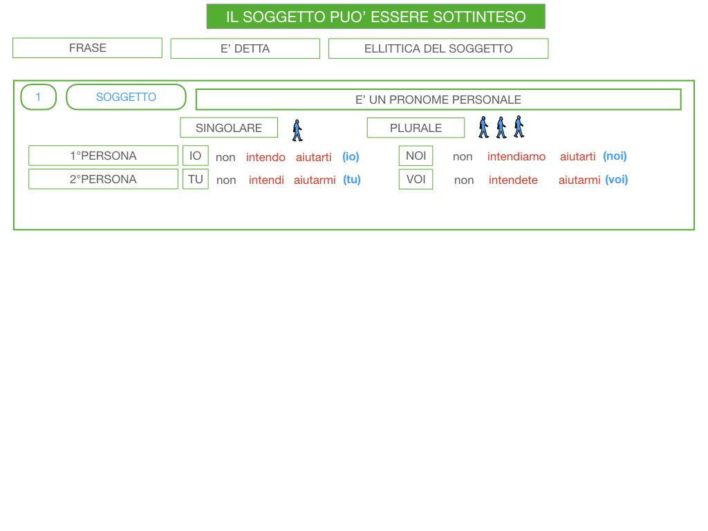 10. IL GRUPPO DEL SOGGETTO_SOGGETTO PARTITIVO_POSTO DEL SOGGETTO_SIMULAZIONE.125