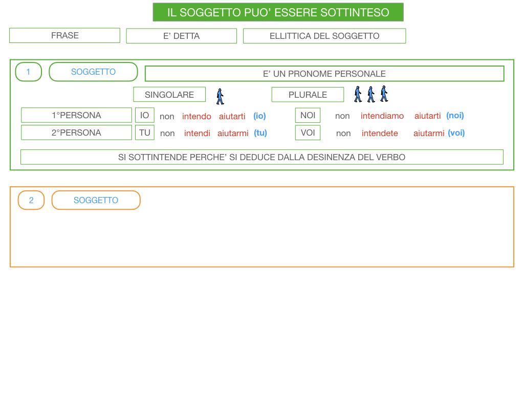 10. IL GRUPPO DEL SOGGETTO_SOGGETTO PARTITIVO_POSTO DEL SOGGETTO_SIMULAZIONE.127
