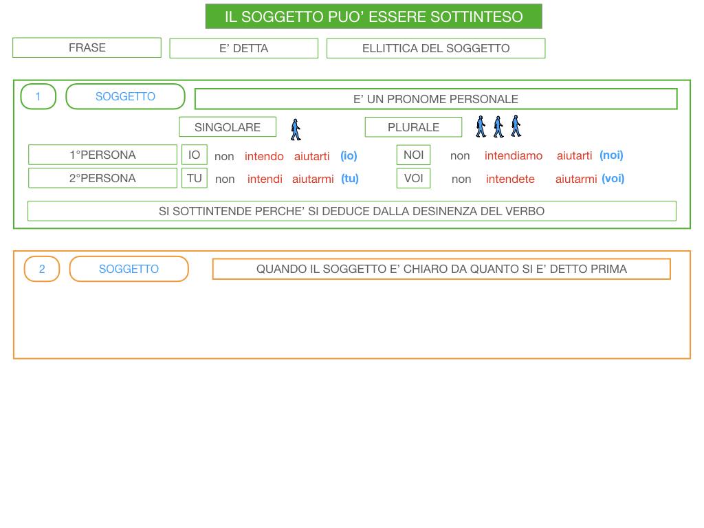 10. IL GRUPPO DEL SOGGETTO_SOGGETTO PARTITIVO_POSTO DEL SOGGETTO_SIMULAZIONE.128