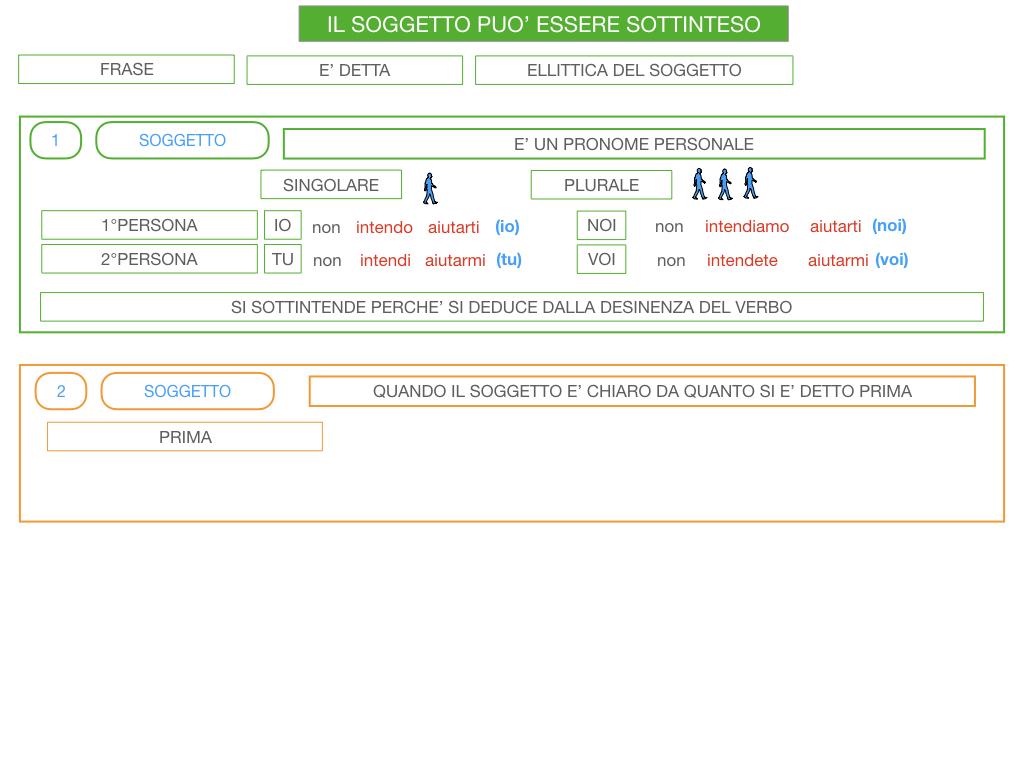 10. IL GRUPPO DEL SOGGETTO_SOGGETTO PARTITIVO_POSTO DEL SOGGETTO_SIMULAZIONE.129