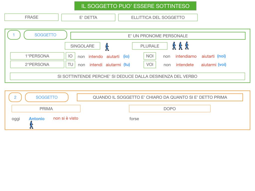 10. IL GRUPPO DEL SOGGETTO_SOGGETTO PARTITIVO_POSTO DEL SOGGETTO_SIMULAZIONE.134