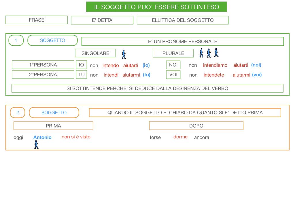 10. IL GRUPPO DEL SOGGETTO_SOGGETTO PARTITIVO_POSTO DEL SOGGETTO_SIMULAZIONE.136