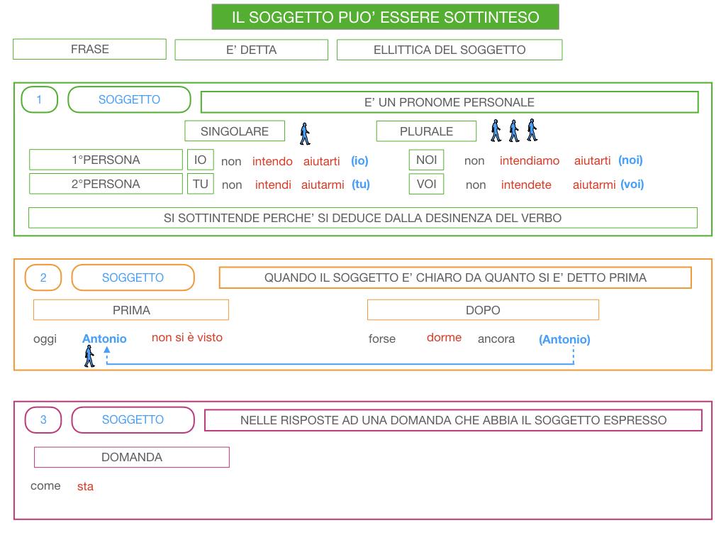 10. IL GRUPPO DEL SOGGETTO_SOGGETTO PARTITIVO_POSTO DEL SOGGETTO_SIMULAZIONE.140