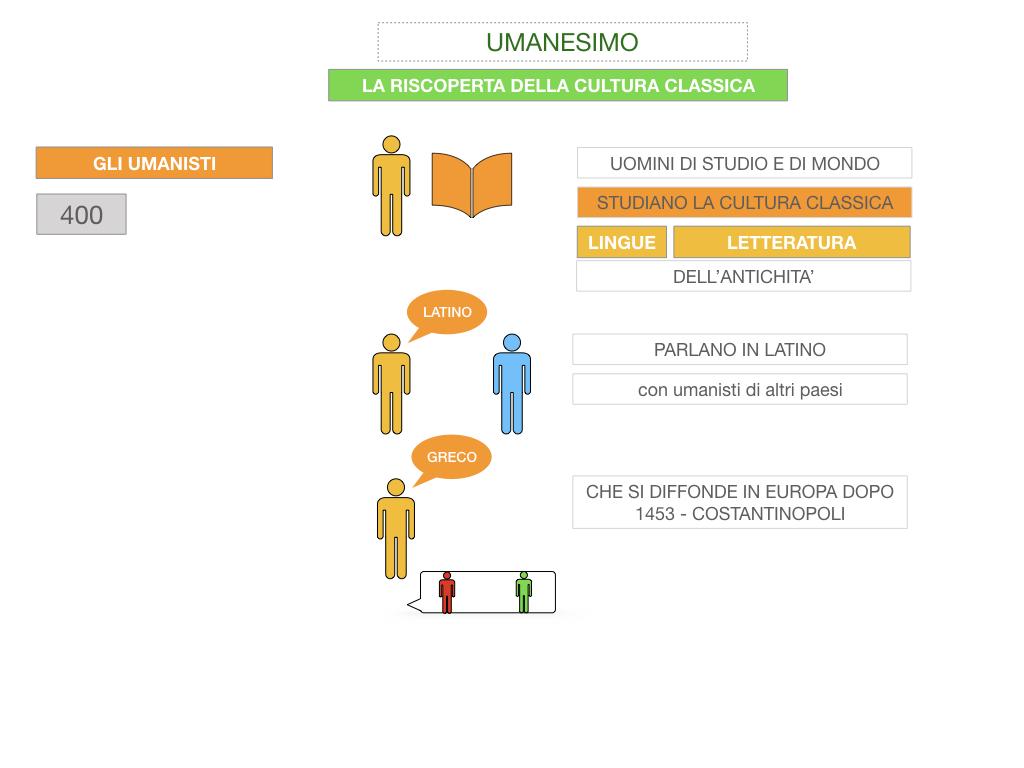 10. UMANESIMO E RINASCIMENTO_ SIMULAZIONE.013